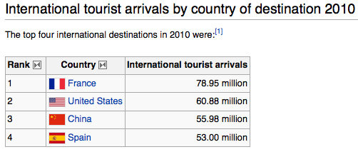touristdest2010
